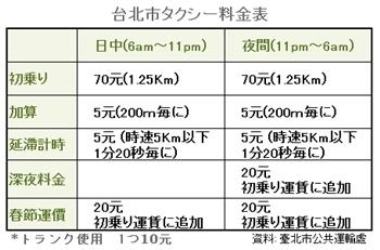 タクシー料金表.JPG